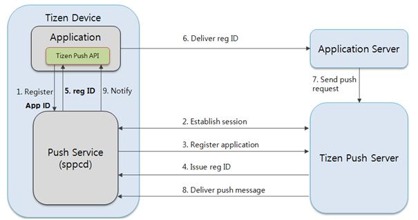 Tizen Native API: Push