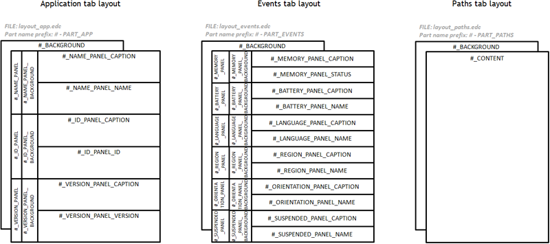 Application Common tab layout structure