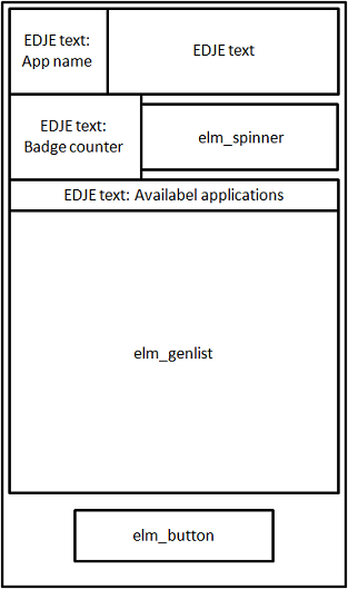 UI component structure