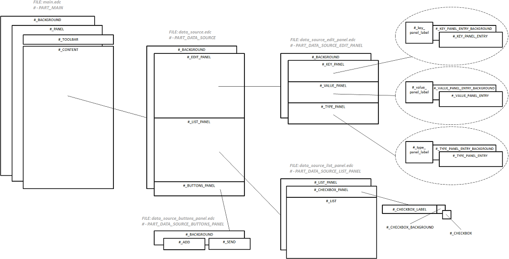 Bundle UI layout structure