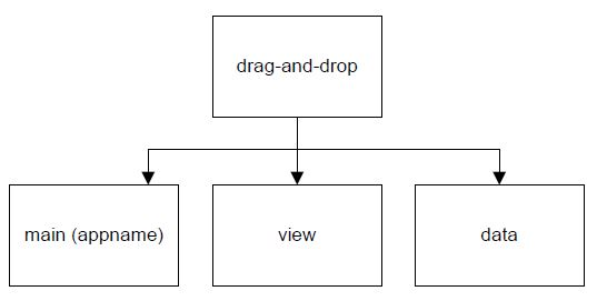 Drag and Drop application modules