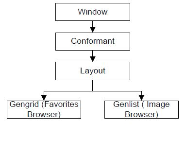 Application layout structure