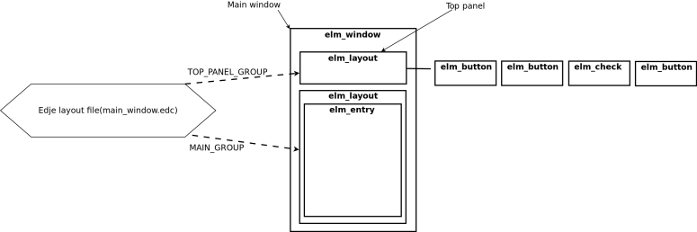 UI component layout structure