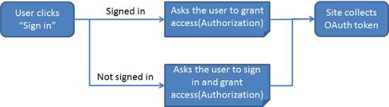 3-leg authorization