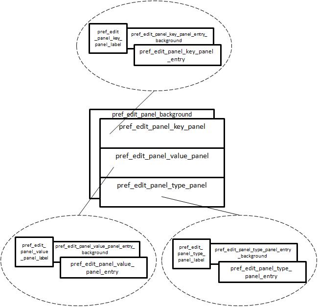 Input layouts