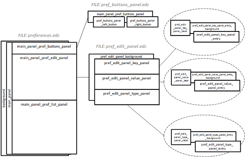 Preference UI layout structure