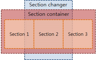Section Changer Layout