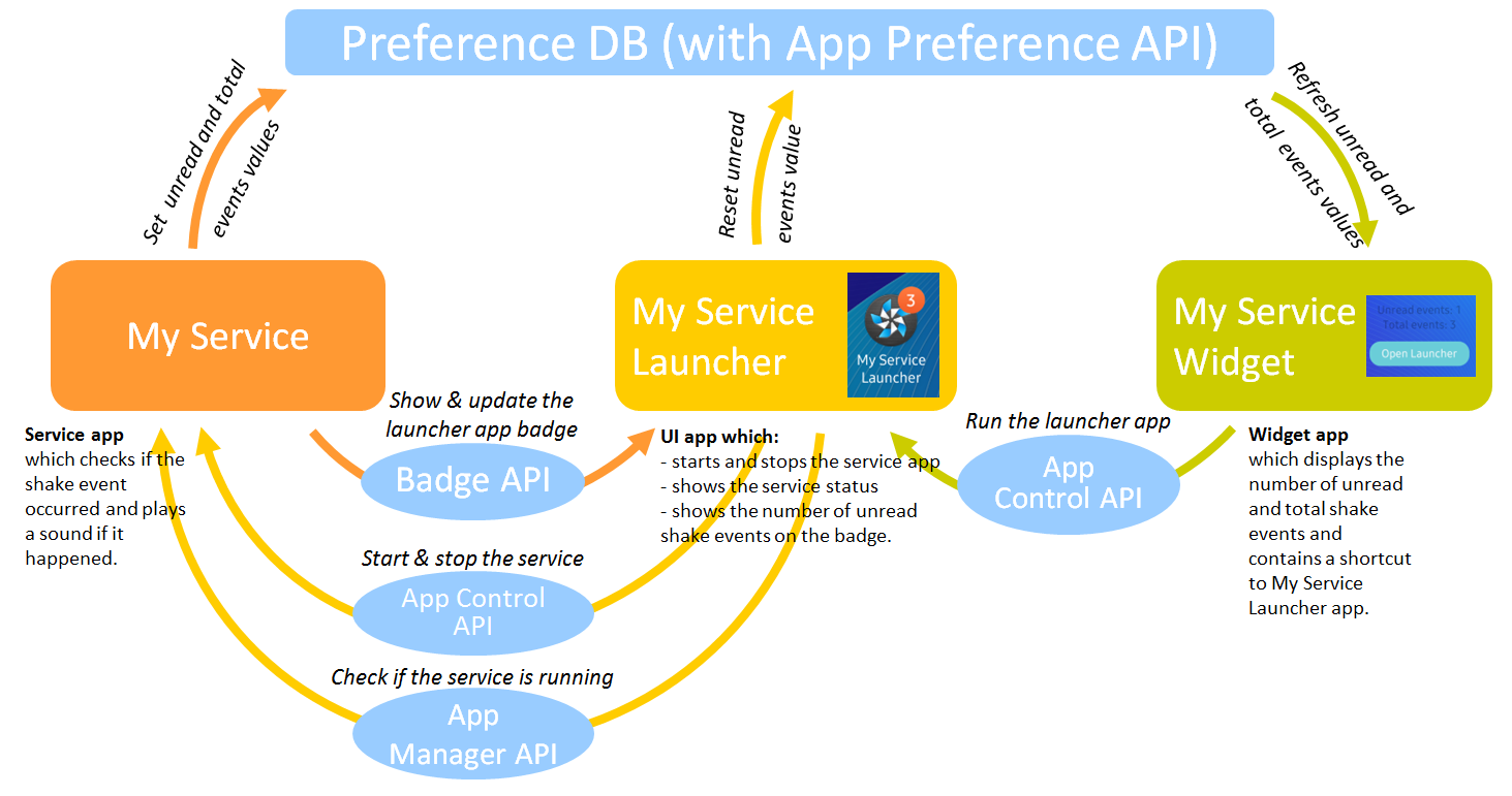 The project components are MyService, My Service Launcher UI app and My Service Widget. They get and set the shared data using Preference API, launch each other using App Control API, MyService displays badge on the My Service Launcher icon using Badge API and My Service Launcher calls App Manager API to get information whether MyService is running.