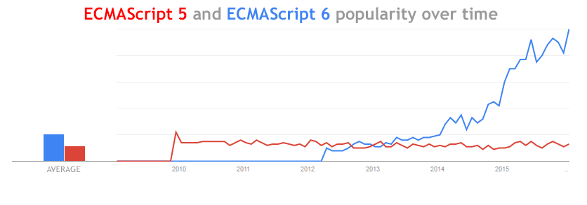 Using ECMAScript 6 in Tizen Web projects. | Tizen Developers