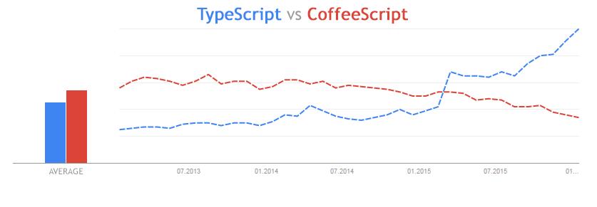 Using TypeScript in Tizen projects  | Tizen Developers