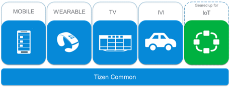 Tizen 3 0 | Tizen Developers