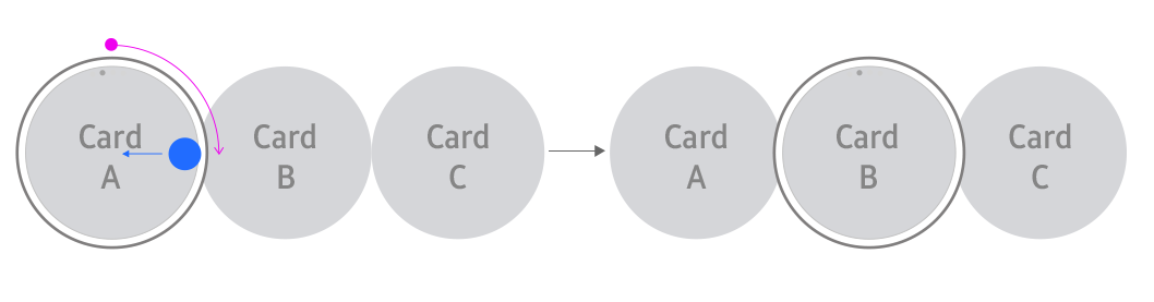 Navigating through cards with touch input and the rotary action