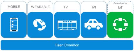 Tizen 4 profiles