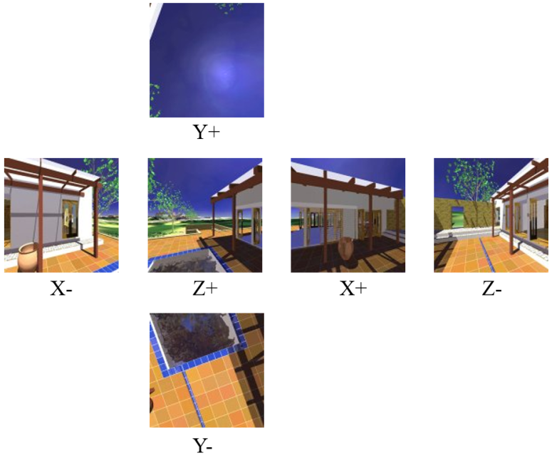 Composition of the cubemap texture