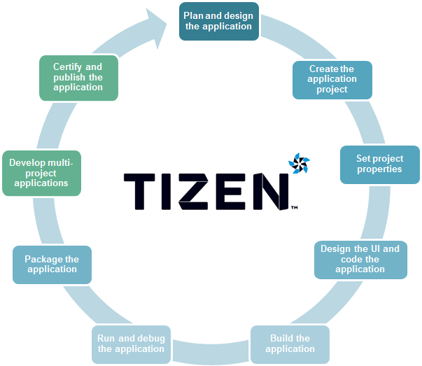 Native Application Development Process | Tizen Developers