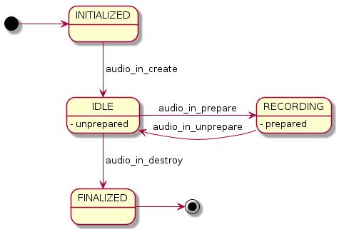Audio input states