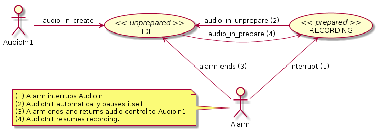 Audio input states when interrupted by system