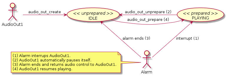 Audio output states when interrupted by system