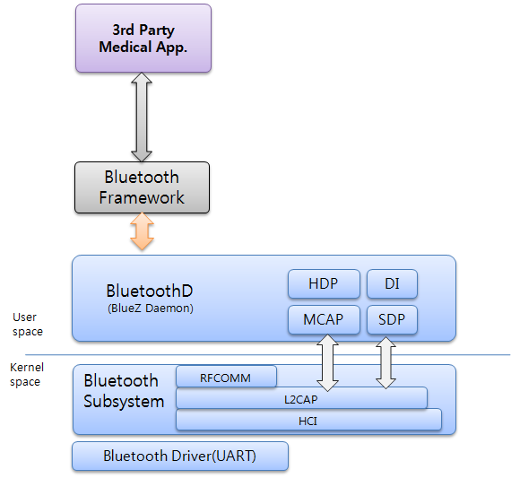 Bluetooth HDP architecture