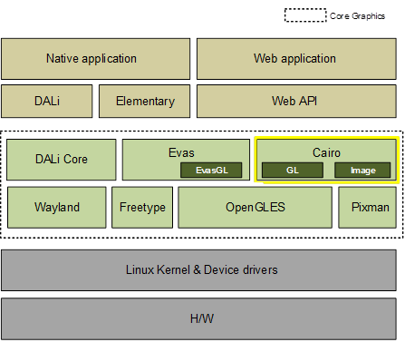Cairo within the Tizen framework