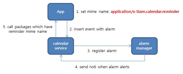 Alarm process