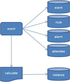 Views and databases for event instances