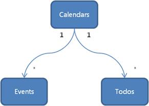 Calendar entities