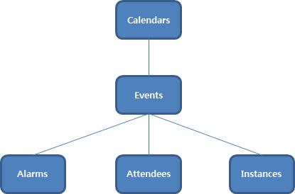Calendar model