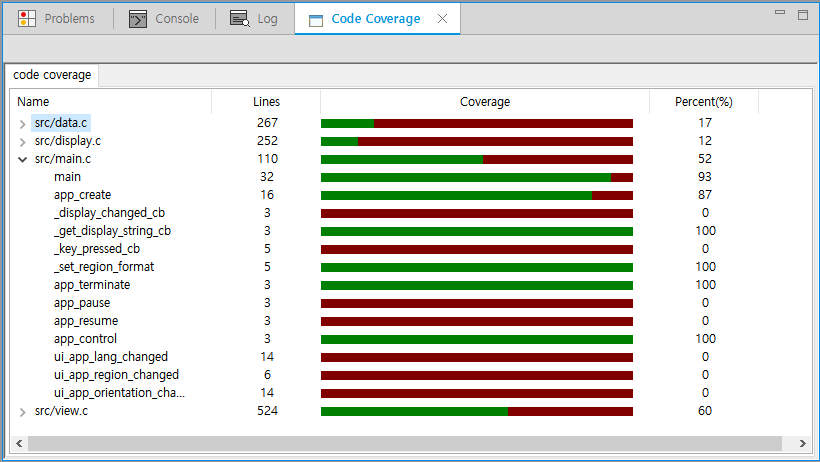 Code Coverage result on a function level