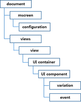 managing ui component attributes in layout xml tizen developers