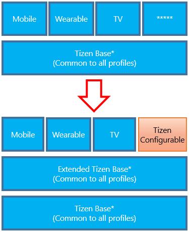 Configurable Tizen platform