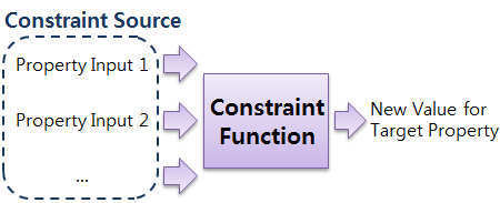 Conceptual diagram for the DALi constraint system