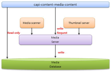 Media content of the device