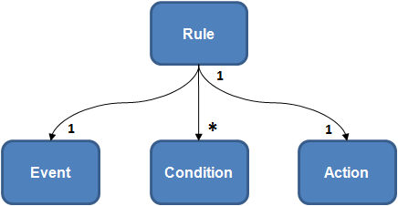 Rule components