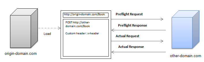 Preflight request workflow