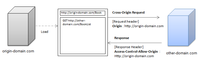 Cross-Origin Resource Sharing | Tizen Developers