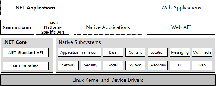 Tizen .NET Architecture