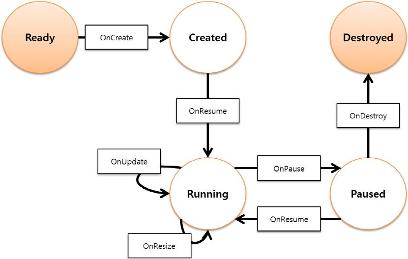 Widget instance life-cycle