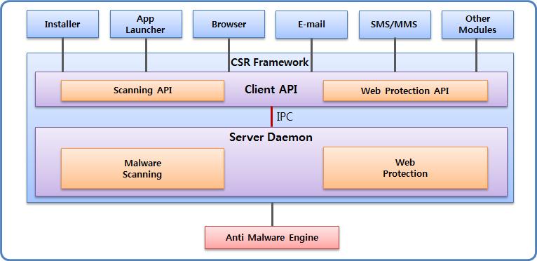 CSR framework process