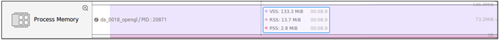 Process Memory chart