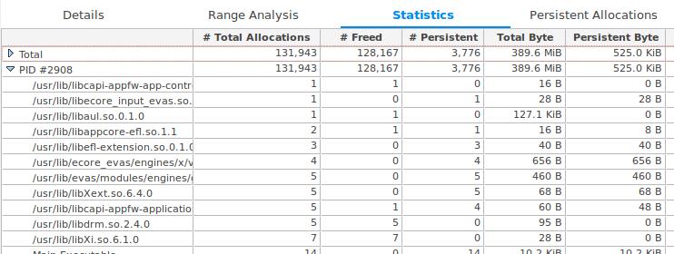 Statistics table