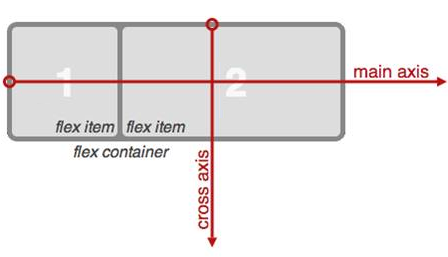 Flex container terms