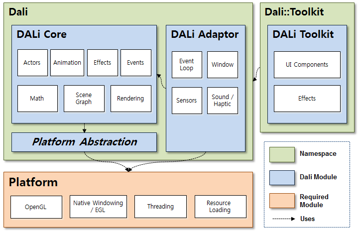 Layer diagram for DALi modules