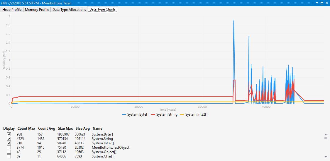 Data Type Charts