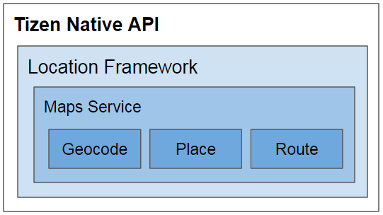 How to Use the Tizen Native Reverse Geocode API in 3 Steps