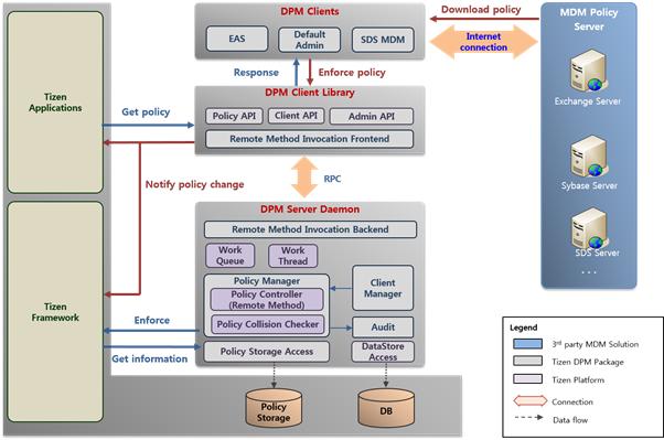 DPM framework process