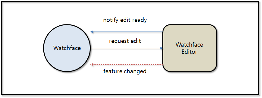 Complication_editor