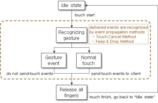 Global gesture life cycle