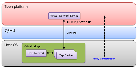 Emulator bridged network architecture