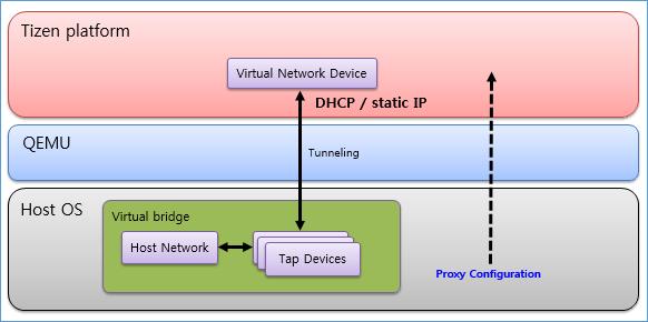 Emulator bridged network architecture